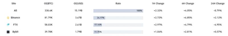 Биржа FTX скопила максимальное количество биткоинов в своих резервах