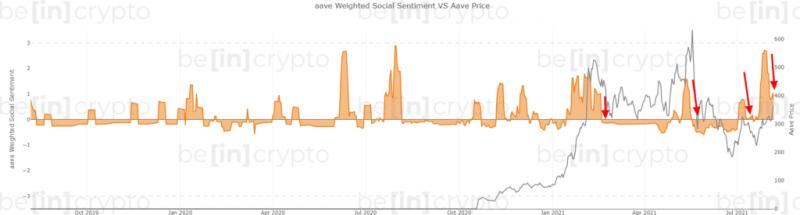 Рост цены AAVE не подкреплен фундаментальными ончейн-показателями
