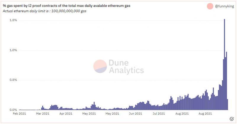 Протоколы масштабирования Ethereum стали потреблять больше газа