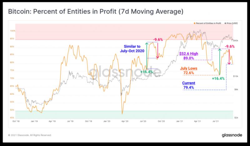 Glassnode: Ходлеры биткоина могут спровоцировать падение курса