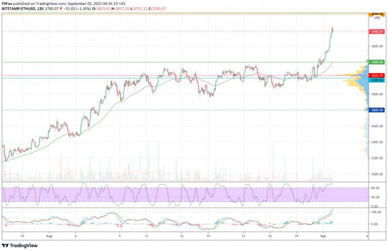 Анализ цен BTC, ETH, XRP (02.09.21)