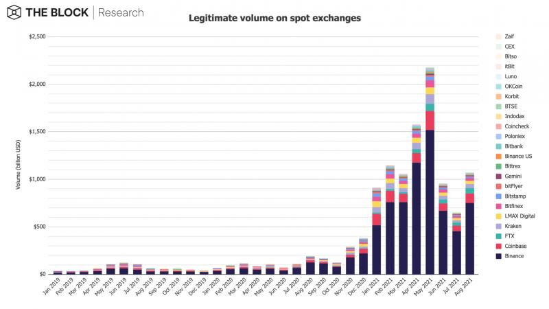 Block Research: Торговый объем на спотовом рынке превысил $1 трлн