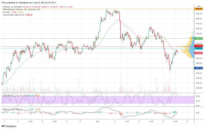 Анализ цен BTC, ETH, XRP (24.09.21)