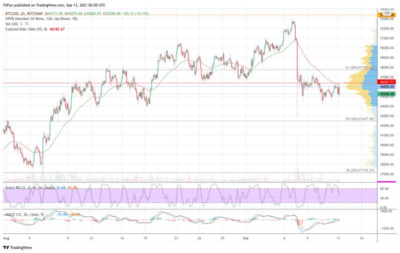 Анализ цен BTC, ETH, XRP (13.09.21)