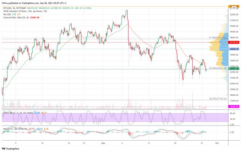 Анализ цен BTC, ETH, XRP (28.09.21)