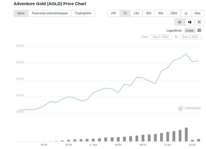 Цена токена Adventure Gold подскакивала на 1400%