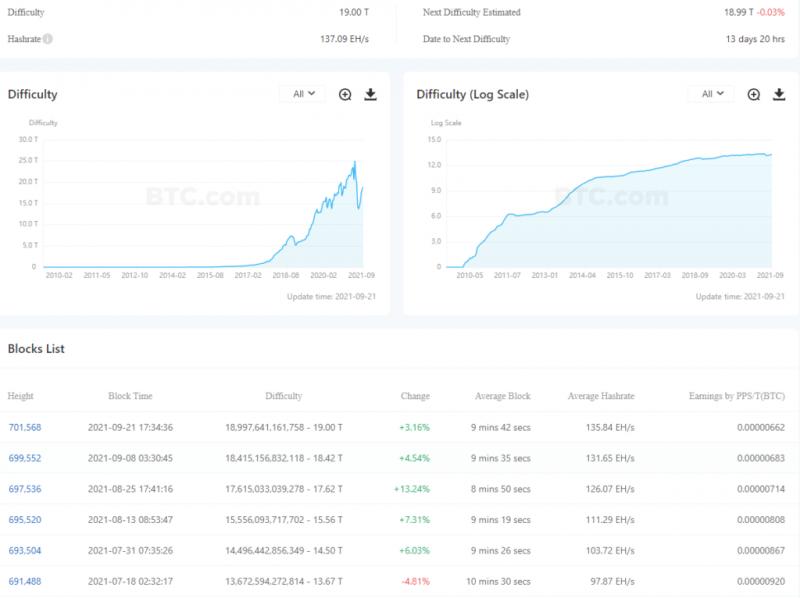 Сложность биткоин-майнинга опять растет