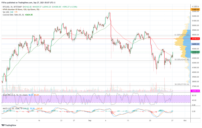 Анализ цен BTC, ETH, XRP (27.09.21)