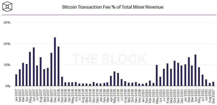Майнеры биткоина заработали в августе почти $1,4 млрд