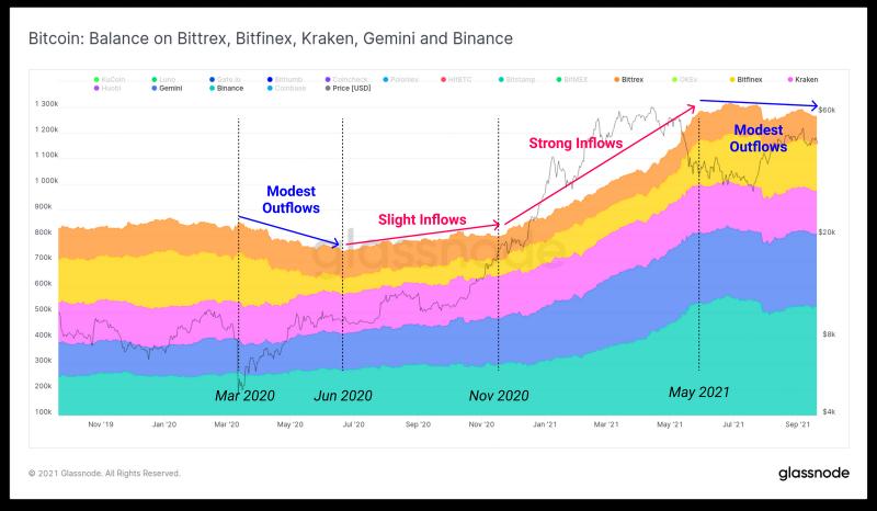 Биткоин-инвесторы выводят по $1 млрд прибыли каждый день с конца июля