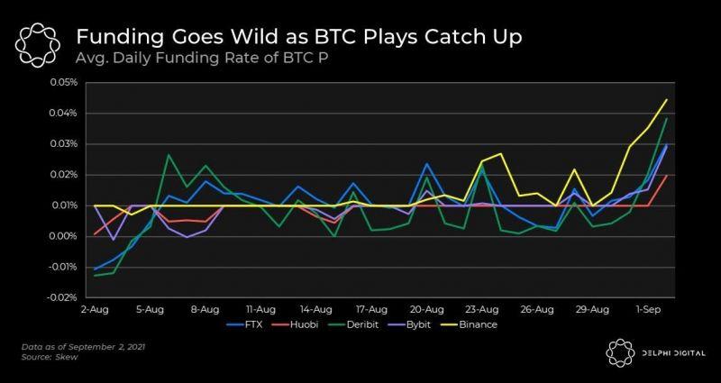 Аналитики связали рост цены Ethereum с рынком деривативов