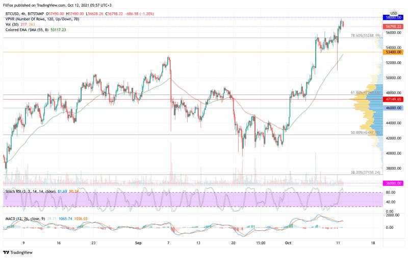 Анализ цен BTC, ETH, XRP (12.10.21)