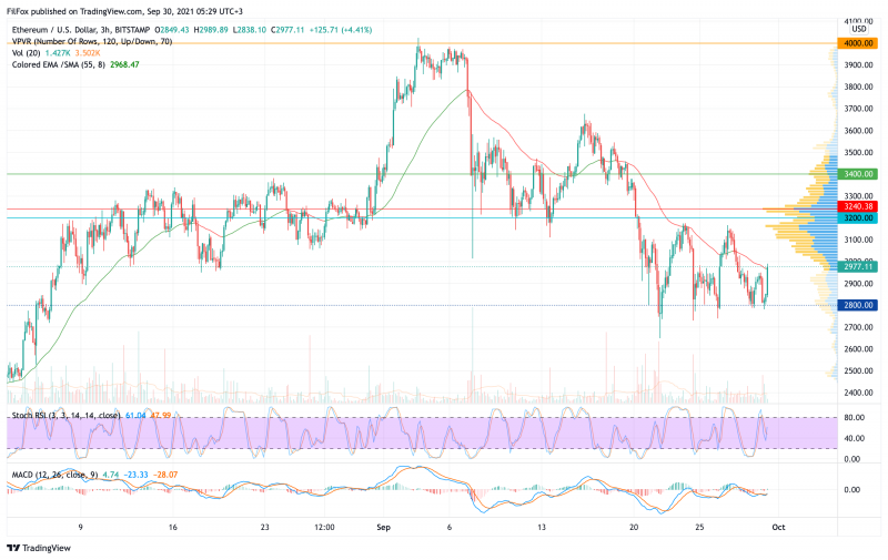 Анализ цен BTC, ETH, XRP (30.09.21)