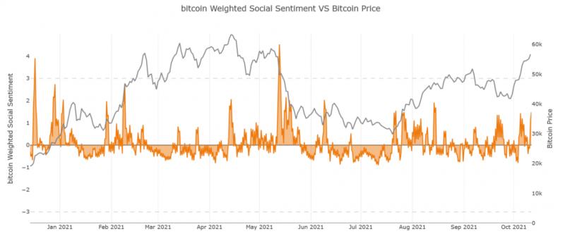 Аналитики Santiment рассказали, почему цена BTC пока не может подняться до $60 000