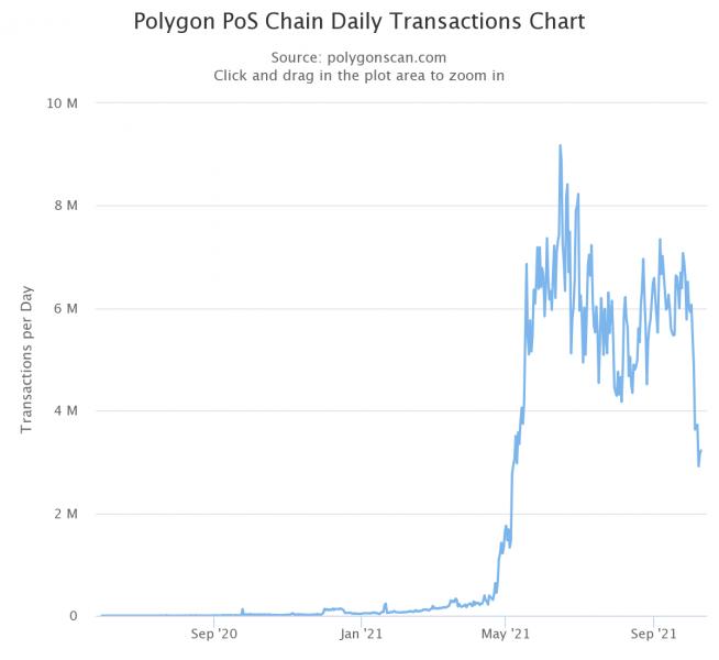 Количество транзакций в сети Polygon рухнуло после роста комиссий