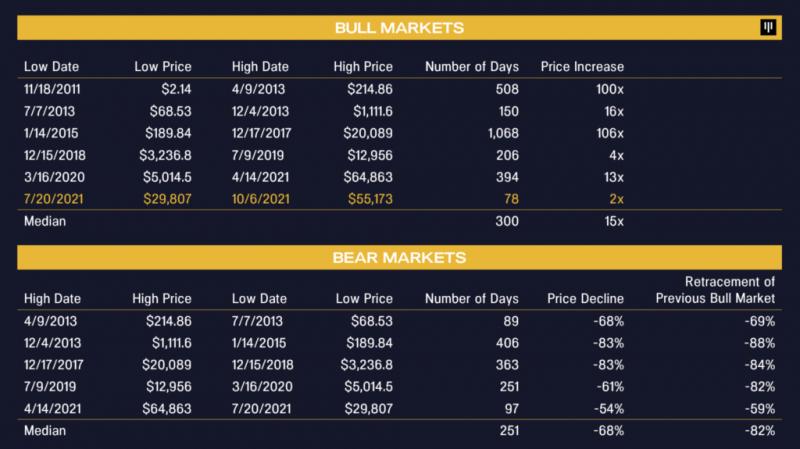 Pantera Capital: Рынок больше не увидит рост биткоина в х100 в годовом масштабе