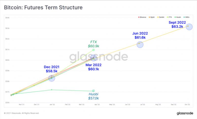 Glassnode зафиксировали рост ончейн-активности биткоина