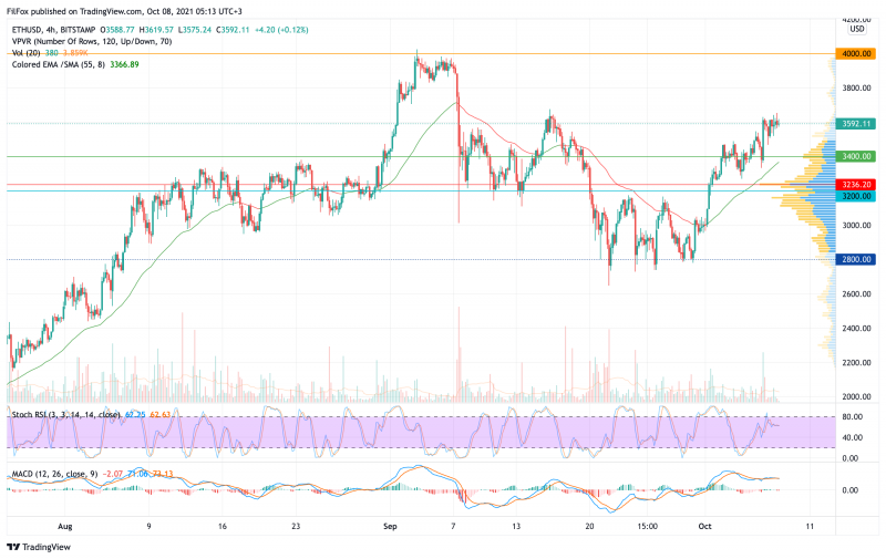 Анализ цен BTC, ETH, XRP (08.10.21)