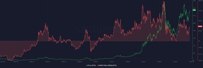 Аналитики Santiment: Ethereum сильно перекуплен