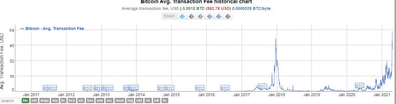 Комиссии в блокчейне биткоина подскочили до абсолютного максимума