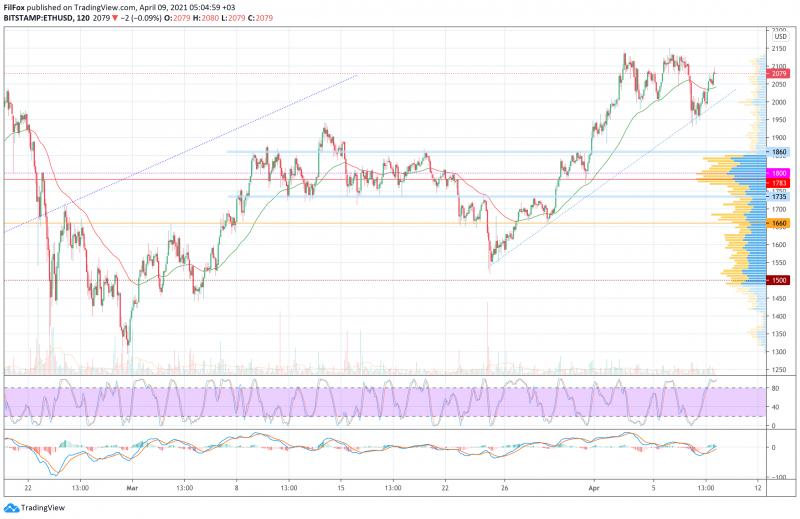 Анализ цен BTC, ETH, XRP (09.04.21)
