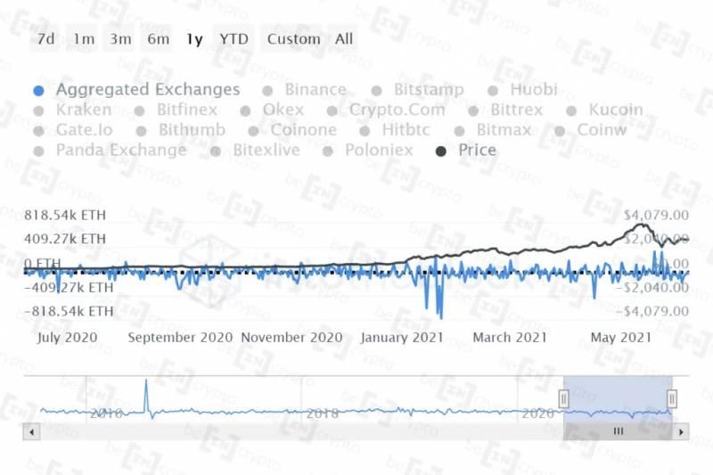 Пользователи выводят Ethereum с бирж