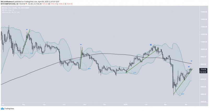 Мнение: Текущая фаза роста биткоина - это ловушка для быков