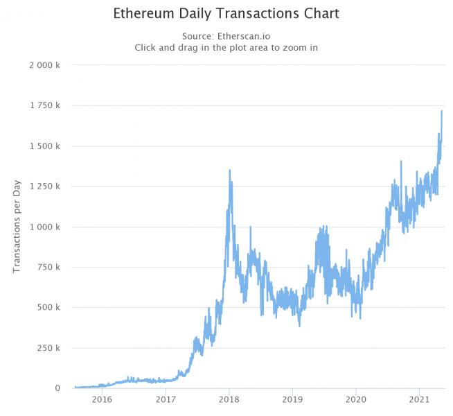 Ethereum демонстрирует рекордно высокую сетевую активность
