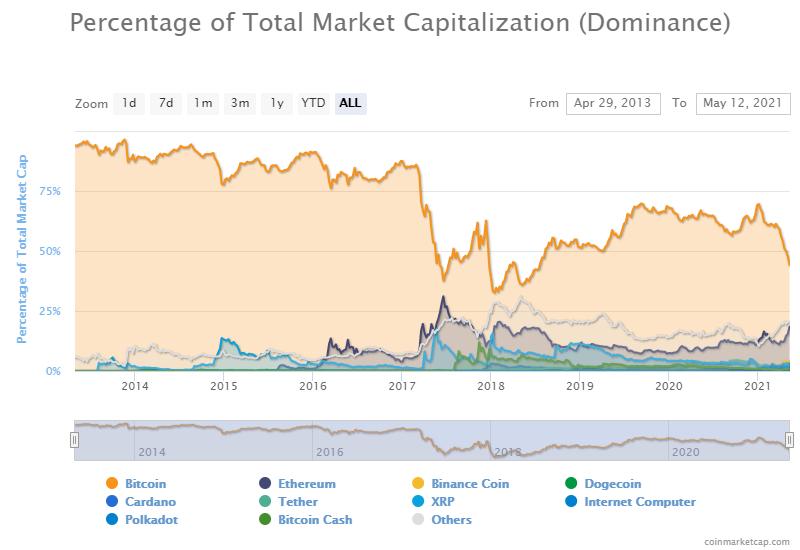 Доминирование биткоина опустилось почти до трехлетнего минимума