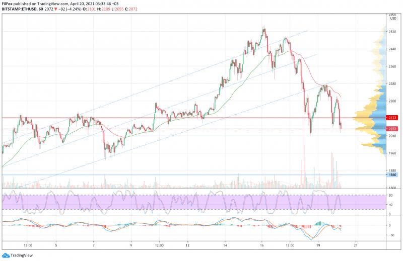 Анализ цен BTC, ETH, XRP (20.04.21)