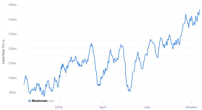 Произошло резкое снижение хешрейта Биткоина