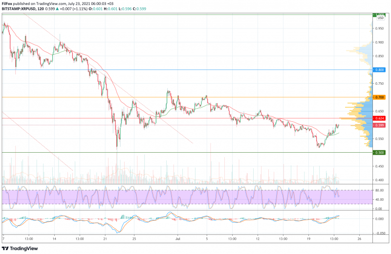 Анализ цен BTC, ETH, XRP (23.07.21)