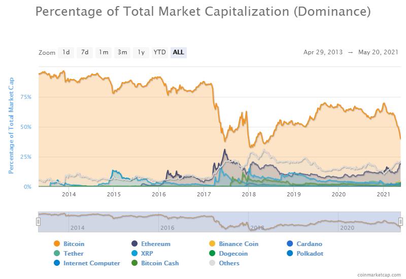 Stack Funds: Доминирование биткоина еще вернется к максимумам