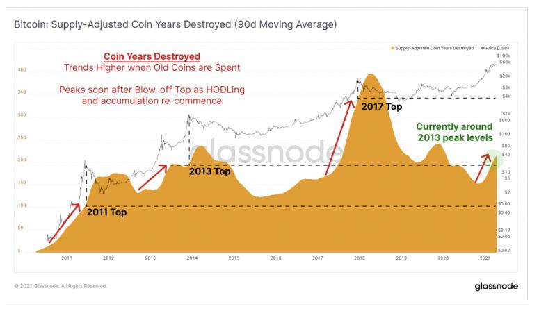 Glassnode: Ходлеры продолжают держать свои битконы