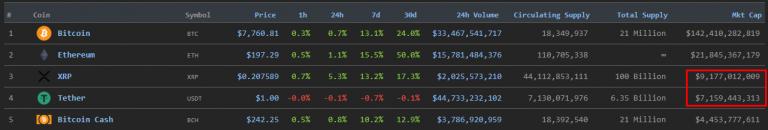 Tether с капитализацией более $7 млрд. поднялся на 4-ю строчку в рейтинге CoinMarketCap