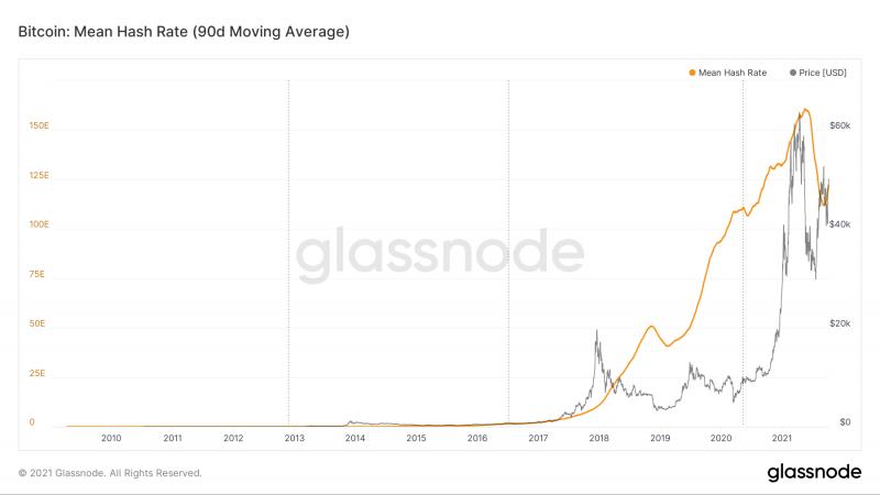Сложность майнинга биткоина увеличилась почти на 5%