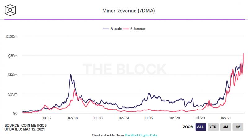 Ethereum-майнеры стали зарабатывать больше майнеров биткоина