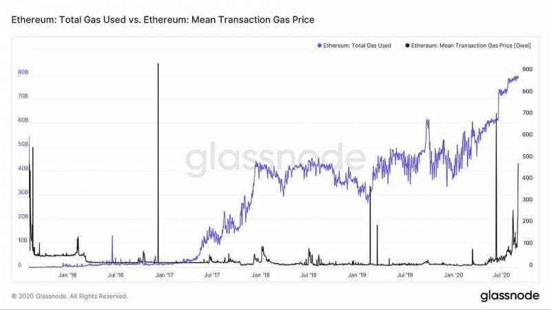 Почему рекордные доходы Ethereum-майнеров вредят экосистеме DeFi