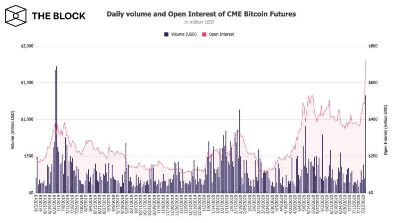 Открытый интерес по BTC-фьючерсам на CME вырос до рекордного значения