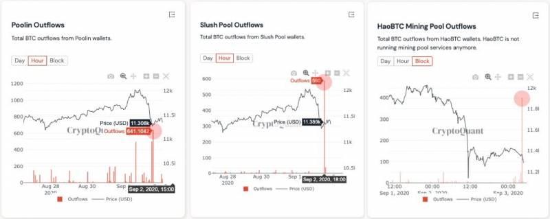 CryptoQuant: Майнеры причастны к снижению цены биткоина