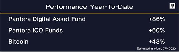 Доходность криптофонда Pantera Capital за 7 лет превысила 15 000%