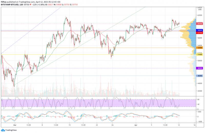 Анализ цен BTC, ETH, XRP (12.04.21)