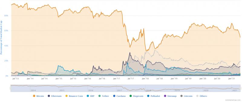 Ethereum поднялся до нового максимума. Трейдеры потеряли $28,24 млн