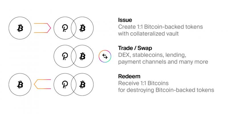 В сети Polkadot запустят токенизированный биткоин