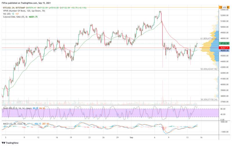 Анализ цен BTC, ETH, XRP (15.09.21)