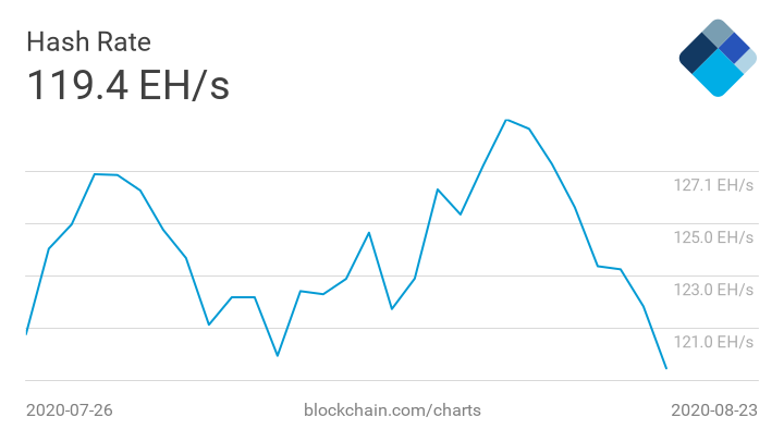 Сложность майнинга биткоина на рекордном максимуме