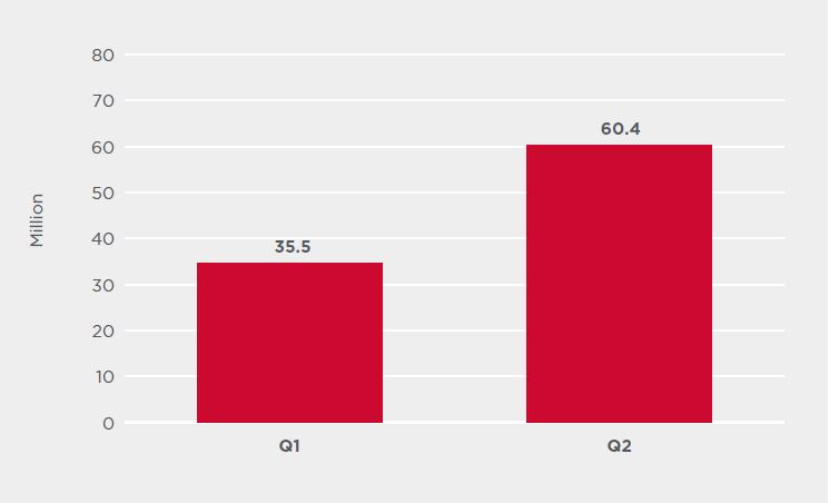 Во втором квартале 2020 года объем скрытого браузерного майнинга вырос на 163%