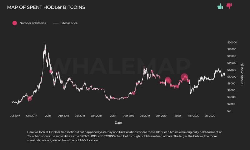 Падение биткоина до $10 200 привлекло внимание «китов»