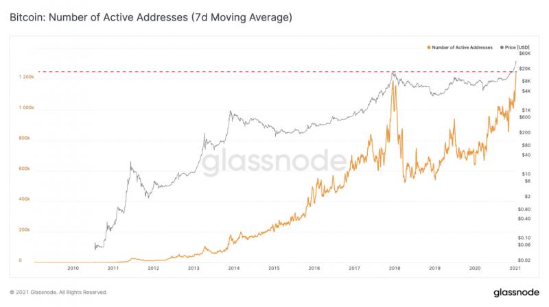 Биткоин бьет рекорды по числу активных адресов и объемам торгов