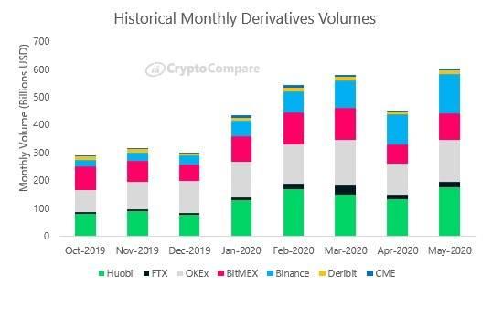 Объём торгов крипто-деривативами достиг рекорда в мае